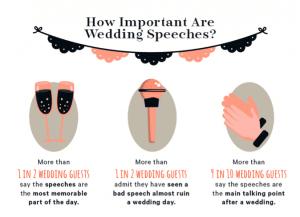 Wedding Speech Importance